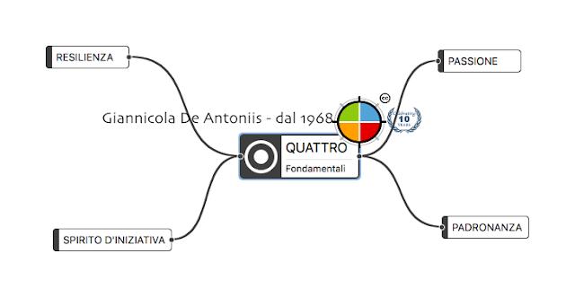 giannicola-de-antoniis-bacchetta-business-coaching-quattro-fondamentali-2