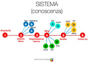 sistema come conoscenza