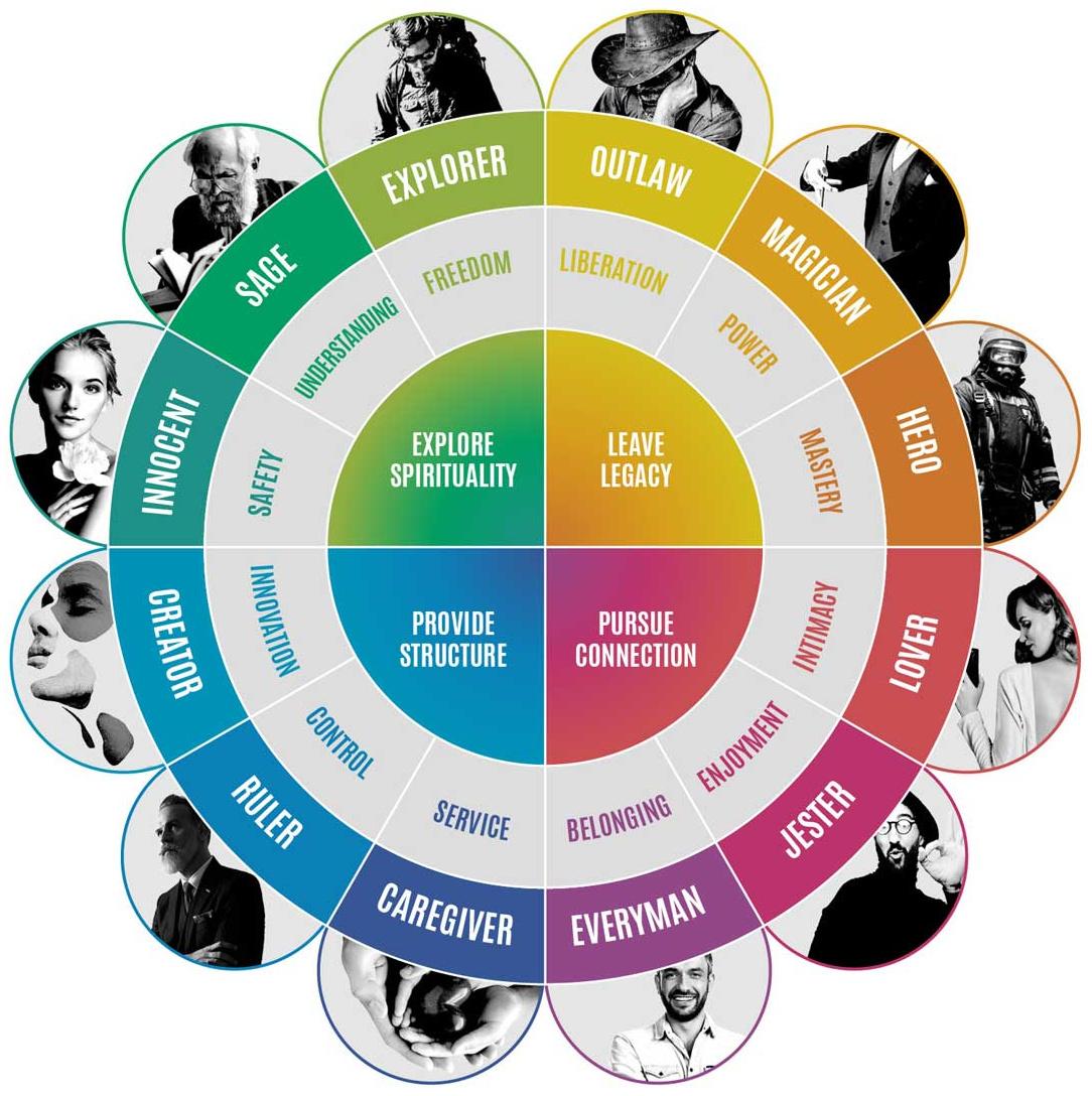 12-brand-archetypes