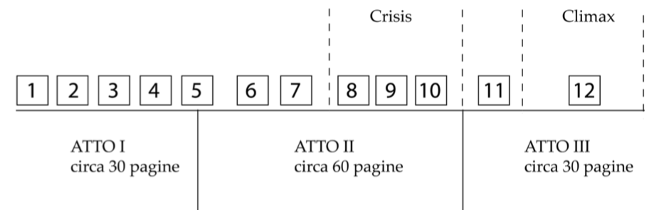 tre atti